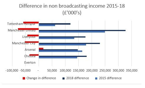 Difference in non-broadcasting income, 2015-18