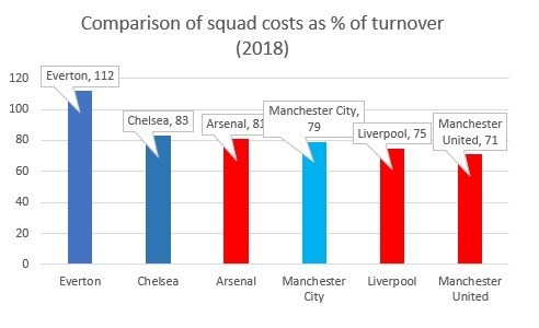 Comparison of squad copsts as % of turnover